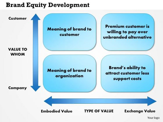 Business Framework Brand Equity Development PowerPoint Presentation
