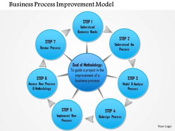 Business Framework Business Process Improvement Model PowerPoint ...