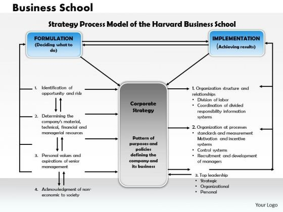 Business Framework Business School PowerPoint Presentation