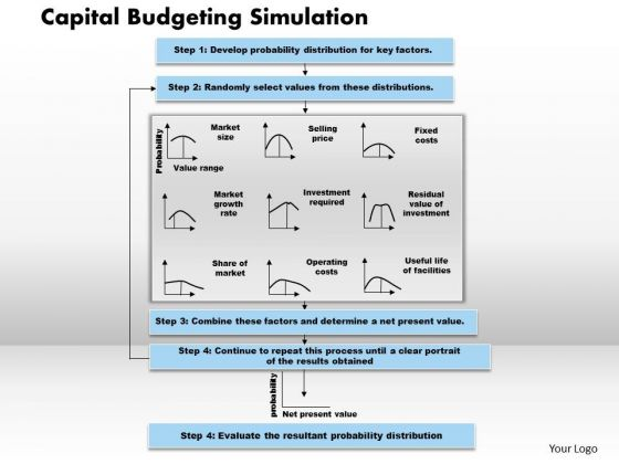 Business Framework Capital Budgeting Simulation PowerPoint Presentation
