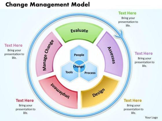 Business Framework Change Management Model - PowerPoint Templates