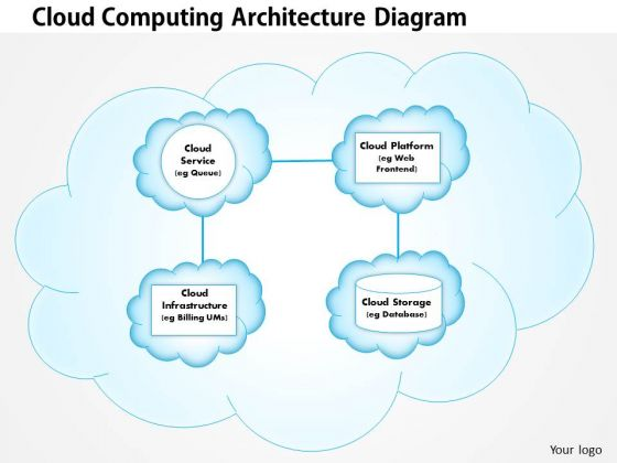 Business Framework Cloud Computing Architecture Powerpoint
