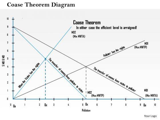 Business Framework Coase Theorem Diagram PowerPoint Presentation