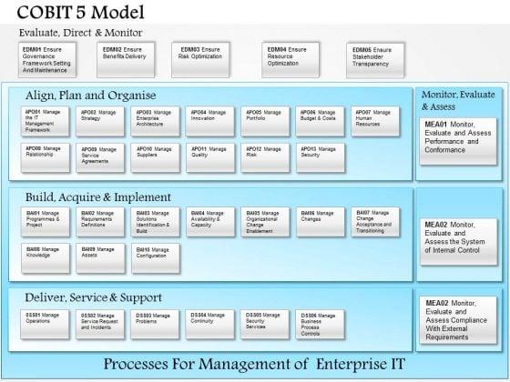 Business Framework Cobit 5 Model PowerPoint Presentation