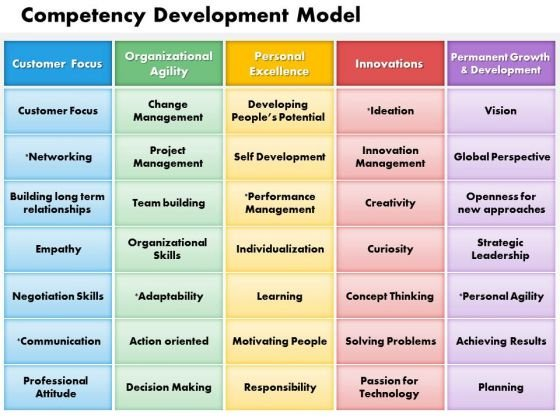 Business Framework Competency Development Model PowerPoint Presentation