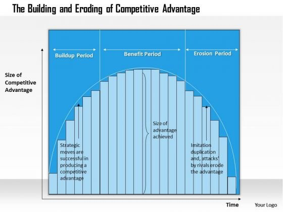 Business Framework Competitive Advantage 3 PowerPoint Presentation