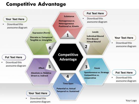Business Framework Competitive Advantage PowerPoint Presentation
