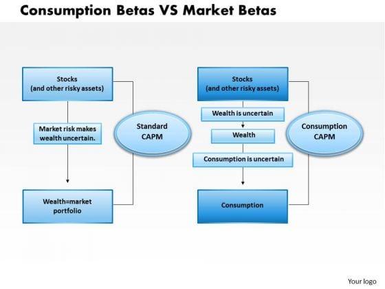 Business Framework Consumption Betas Vs Market Betas PowerPoint Presentation