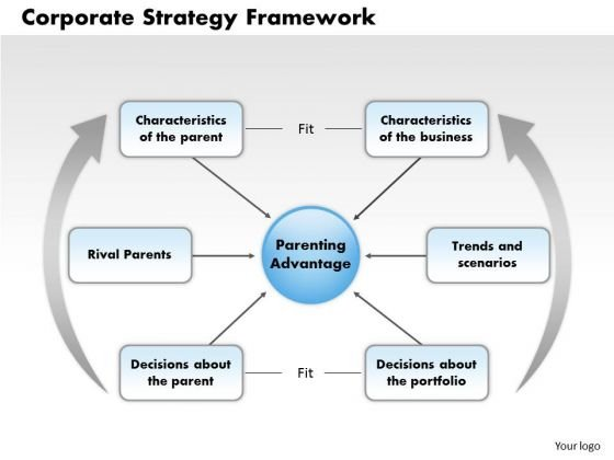 Business Framework Corporate Strategy Framework PowerPoint Presentation