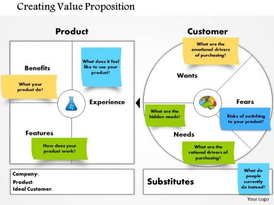 Business Framework Creating Value Proposition Powerpoint