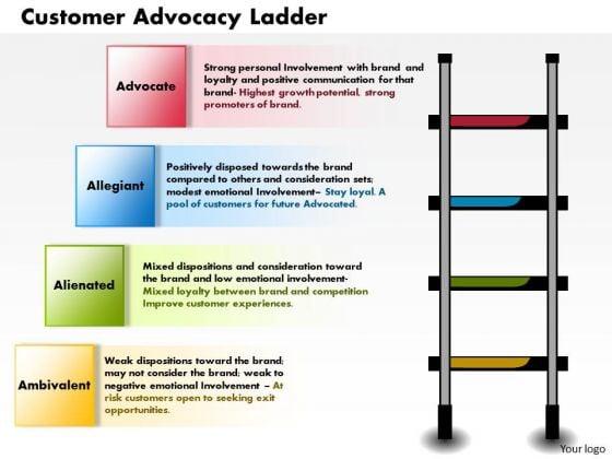 Business Framework Customer Advocacy Ladder PowerPoint Presentation