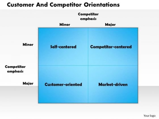 Business Framework Customer And Competitor Orientations PowerPoint Presentation