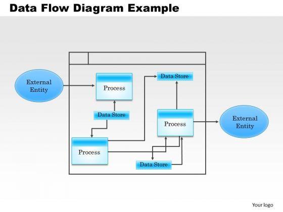 Business Framework Data Flow Diagram Example PowerPoint Presentation  Data Flow Chart Template