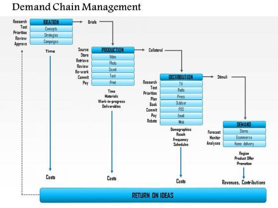 Business Framework Demand Chain Management PowerPoint Presentation