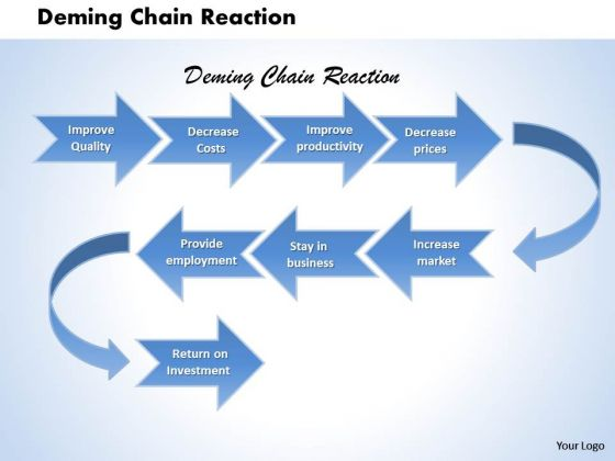 Business Framework Deming Chain Reaction PowerPoint Presentation