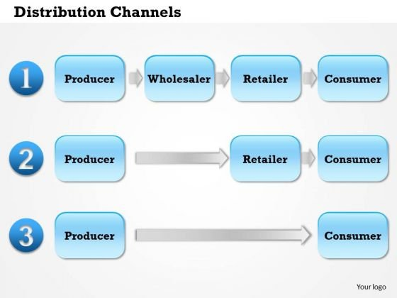 Business Framework Distribution Channels PowerPoint Presentation