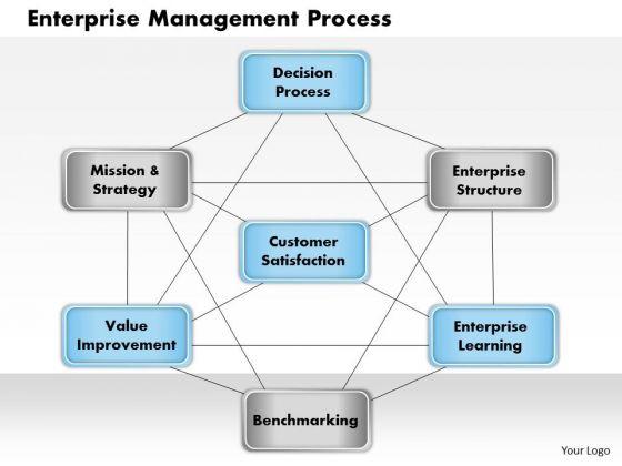 Business Framework Enterprise Management Process PowerPoint Presentation