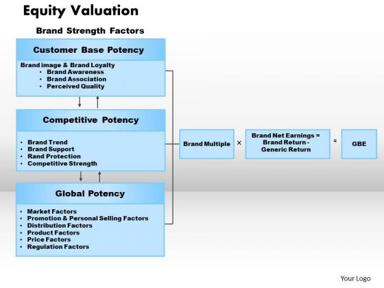 Business Framework Equity Valuation PowerPoint Presentation
