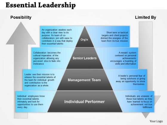 Business Framework Essential Leadership PowerPoint Presentation