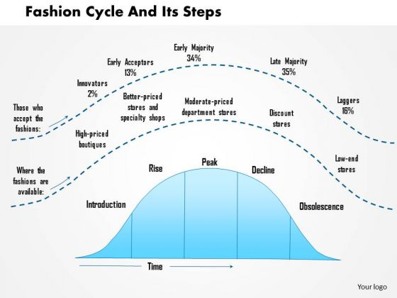 Business Framework Fashion Cycle And Its Steps PowerPoint Presentation