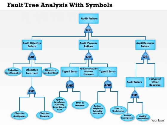 Business Framework Fault Tree Analysis With Symbols Powerpoint