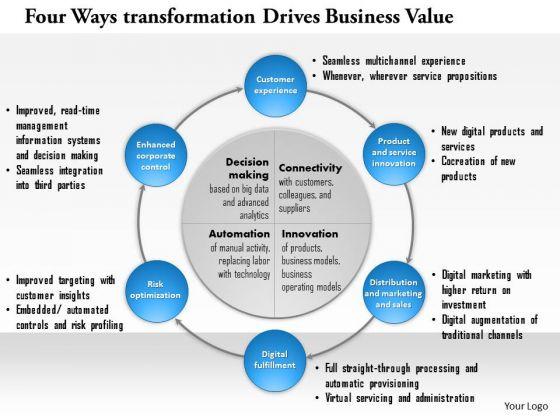 Business Framework Four Ways Digital Transformation Drives Business Value PowerPoint Presentation 1