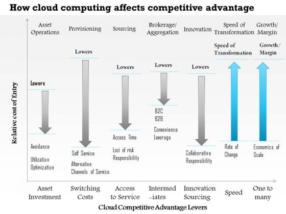 Business Framework How Cloud Computing Affects Competitive Advantage PowerPoint Presentation
