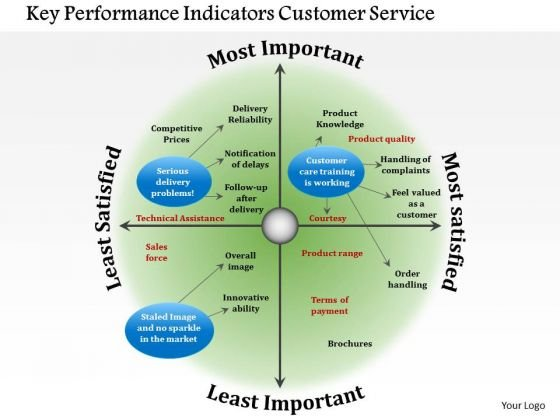 Business Framework Key Performance Indicators Customer Service PowerPoint Presentation