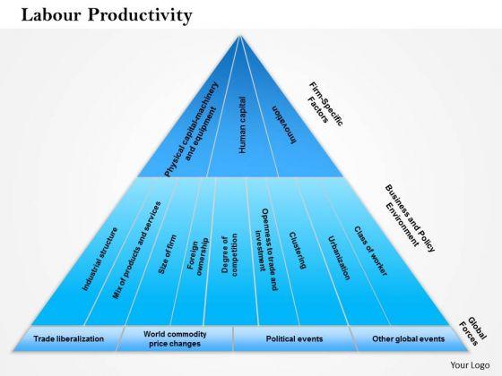 Business Framework Labour Productivity PowerPoint Presentation