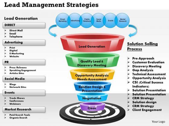 Business Framework Lead Management Strategies PowerPoint Presentation