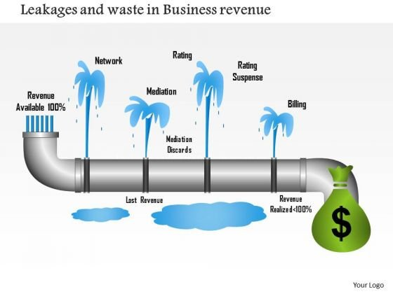 Business Framework Leakages And Waste In Business Revenue PowerPoint Presentation