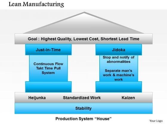 Business Framework Lean Manufacturing PowerPoint Presentation - Lean roadmap template