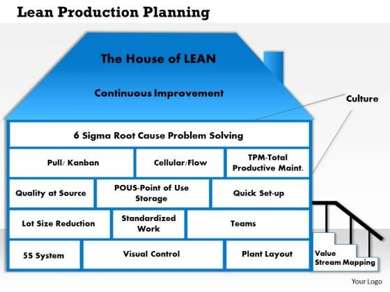 Business Framework Lean Production Planning PowerPoint Presentation
