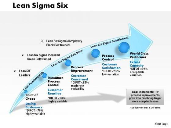 Business Framework Lean Sigma Six PowerPoint Presentation