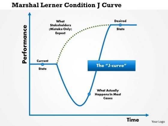 Business Framework Marshall Lerner Condition Ju Curve PowerPoint Presentation