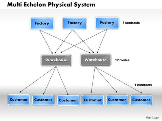 Business Framework Multi Echelon Physical System PowerPoint Presentation