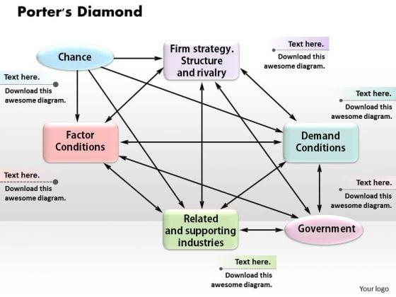 Business Framework Porters Diamond PowerPoint Presentation