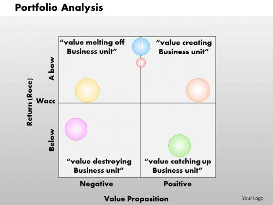 Business Framework Portfolio Analysis PowerPoint Presentation