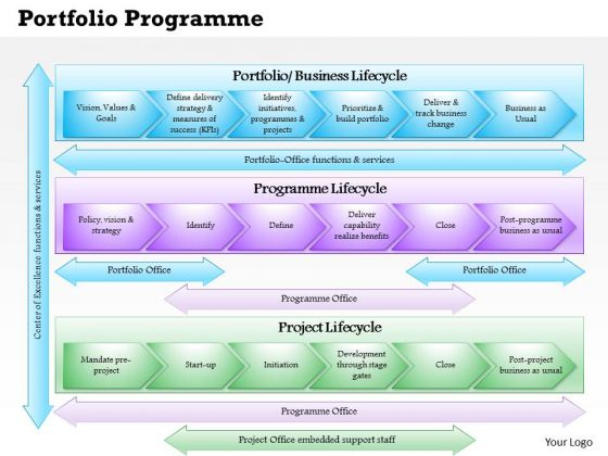 Business Framework Portfolio Programme Project Office Model 3 PowerPoint Presentation