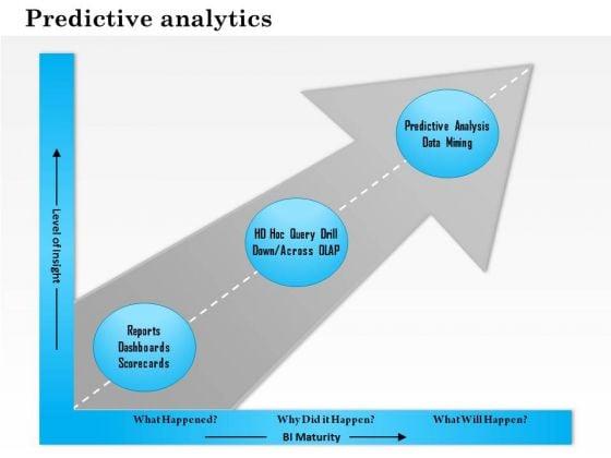 Business Framework Predictive Analytics PowerPoint Presentation