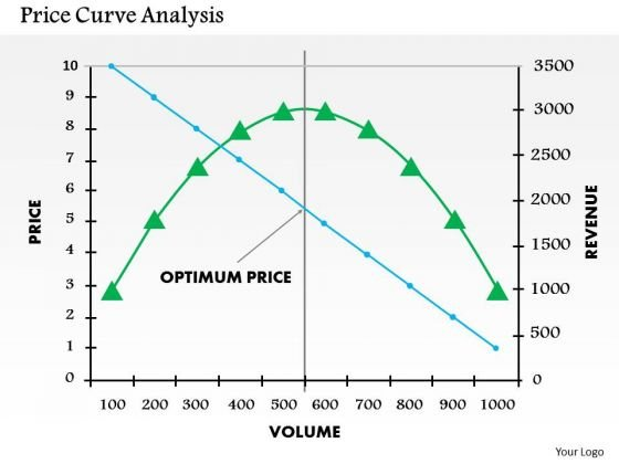 Business Framework Price Curve Analysis PowerPoint Presentation