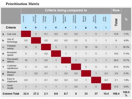 Business Framework Prioritization Matrix PowerPoint Presentation