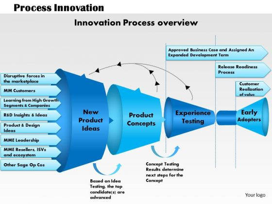 Business Framework Process Innovation PowerPoint Presentation