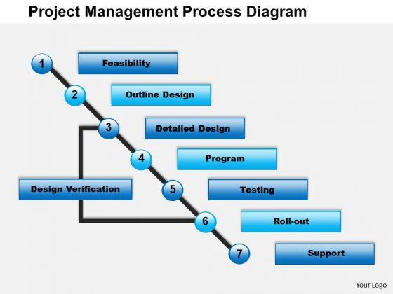business framework project management process diagram powerpoint