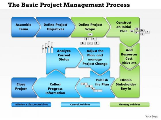 Business Framework Project Management Process Flow PowerPoint Presentation