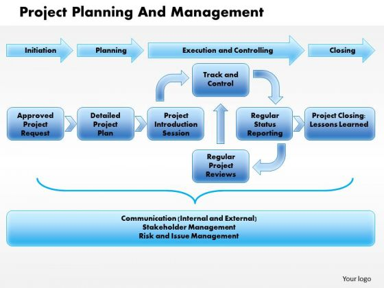management and planning The management planning process starts with defining a big picture vision and should then set achievable steps and benchmarks for realizing that vision.