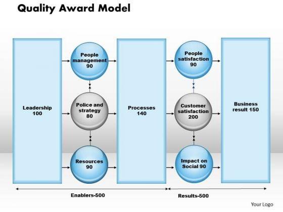 Business Framework Quality Award Model PowerPoint Presentation