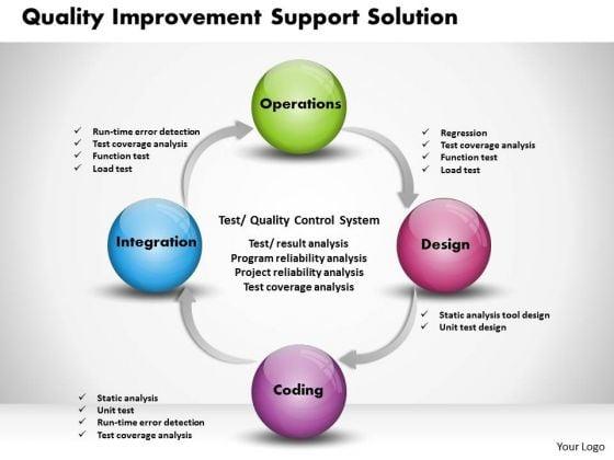 Business Framework Quality Improvement Template PowerPoint Presentation