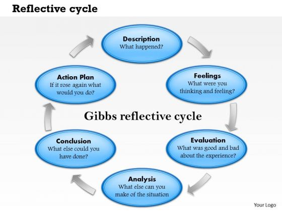 Business Framework Reflective Cycle PowerPoint Presentation