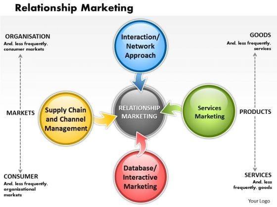 essay on relationship marketing